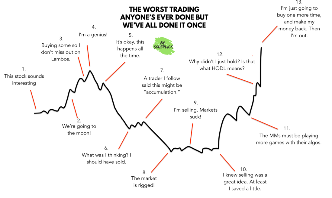 Avoid This When Investing