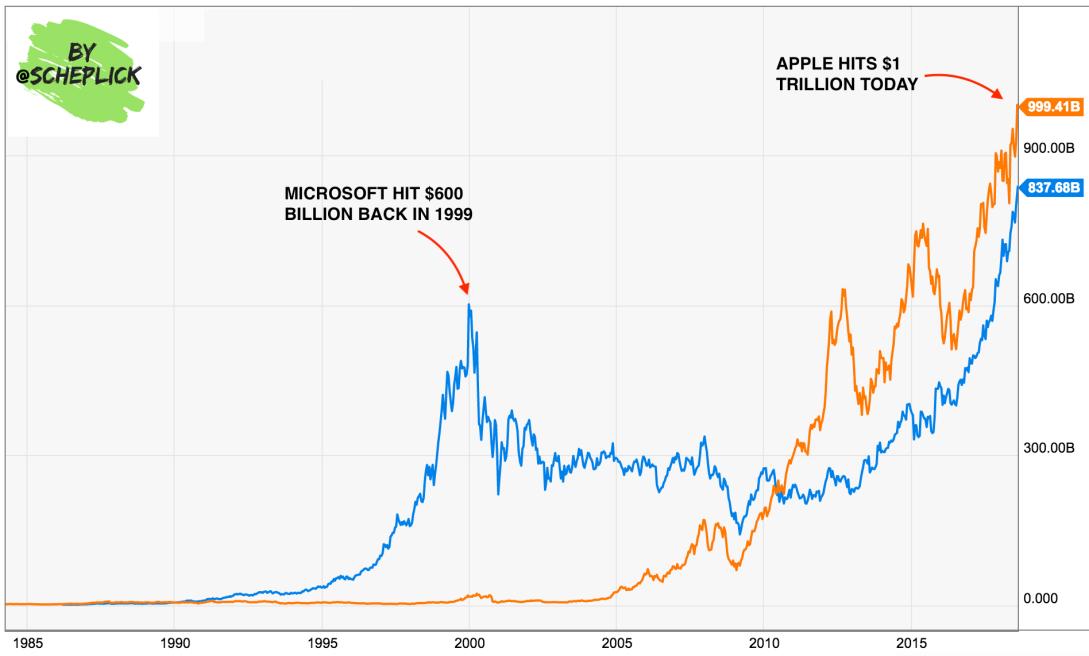 Apple, Microsoft, and the Dot Com Bubble