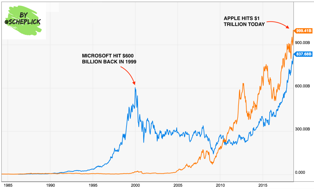 Apple, Microsoft, and the Dot Com Bubble
